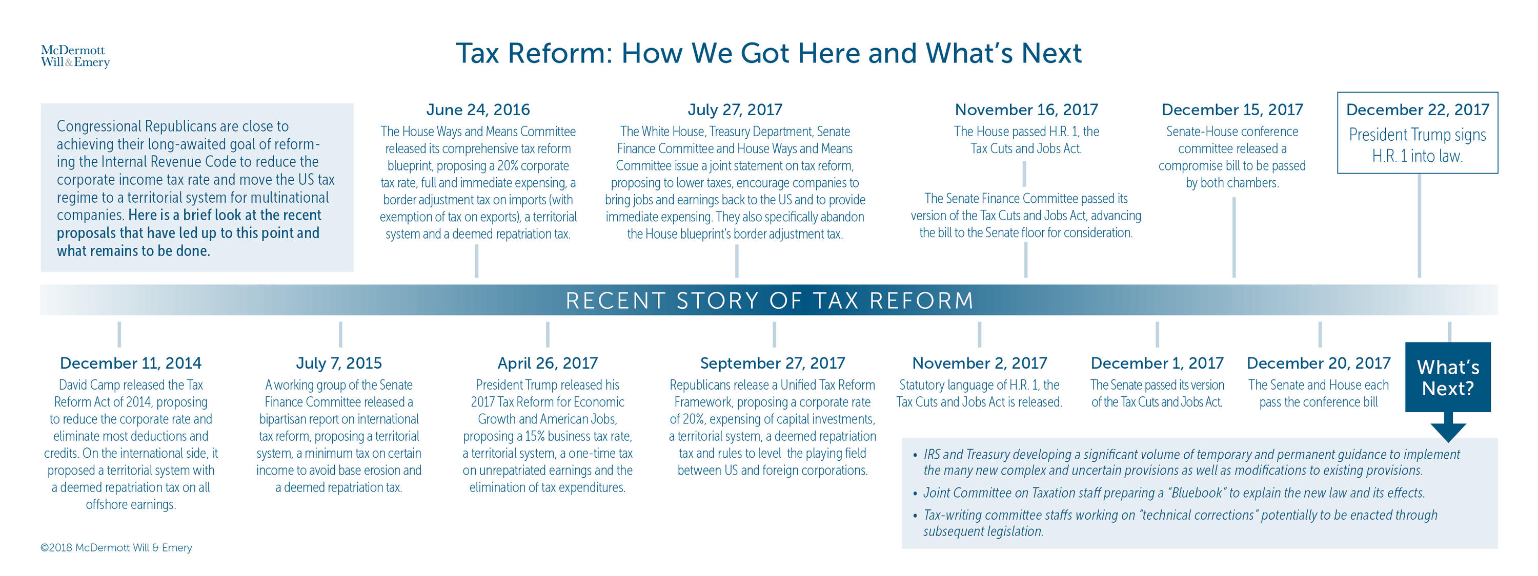 Tax Reform: How We Got Here and What's Next