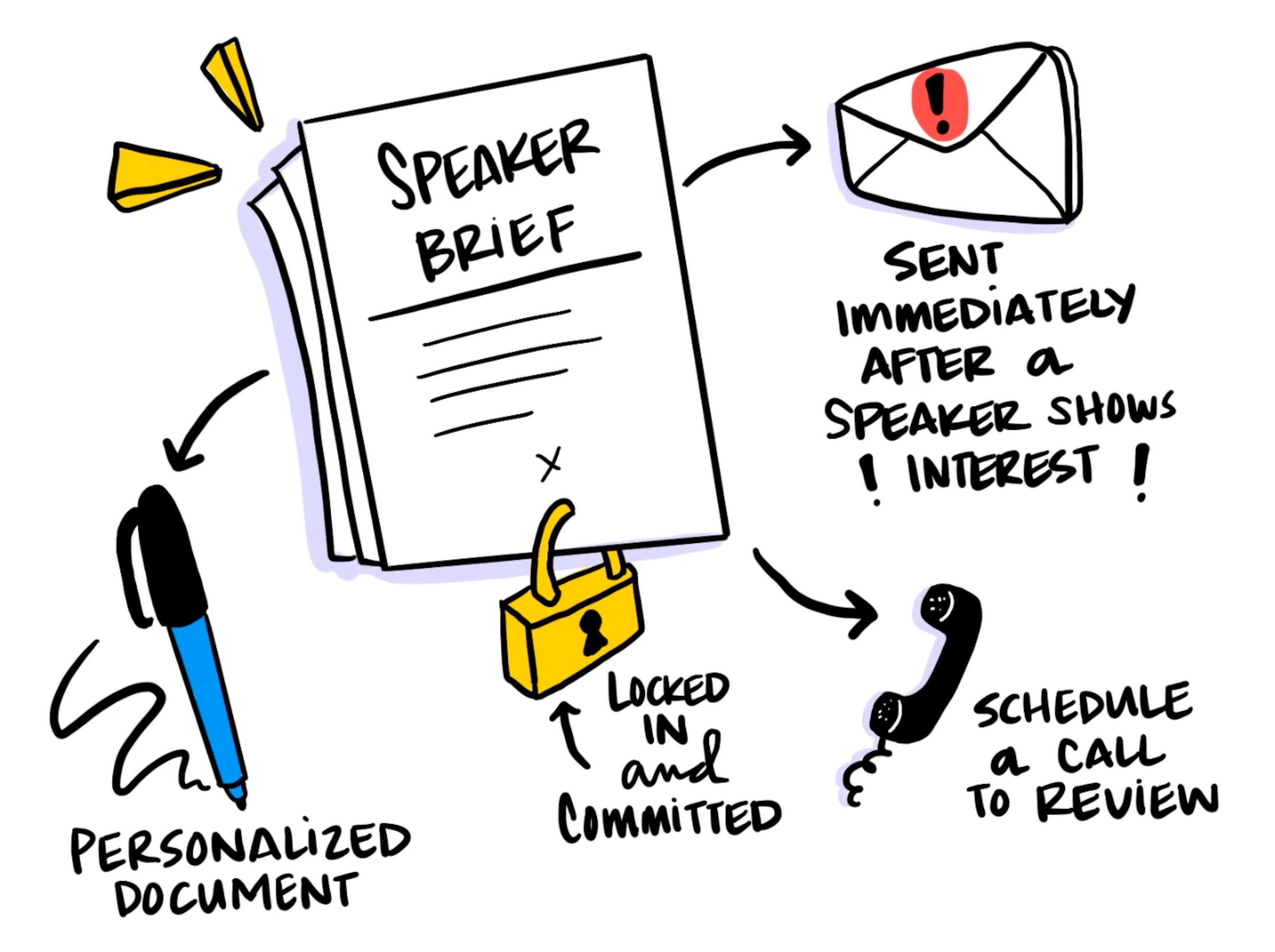 6 Steps To Creating A Speaker Brief That'll Keep Your