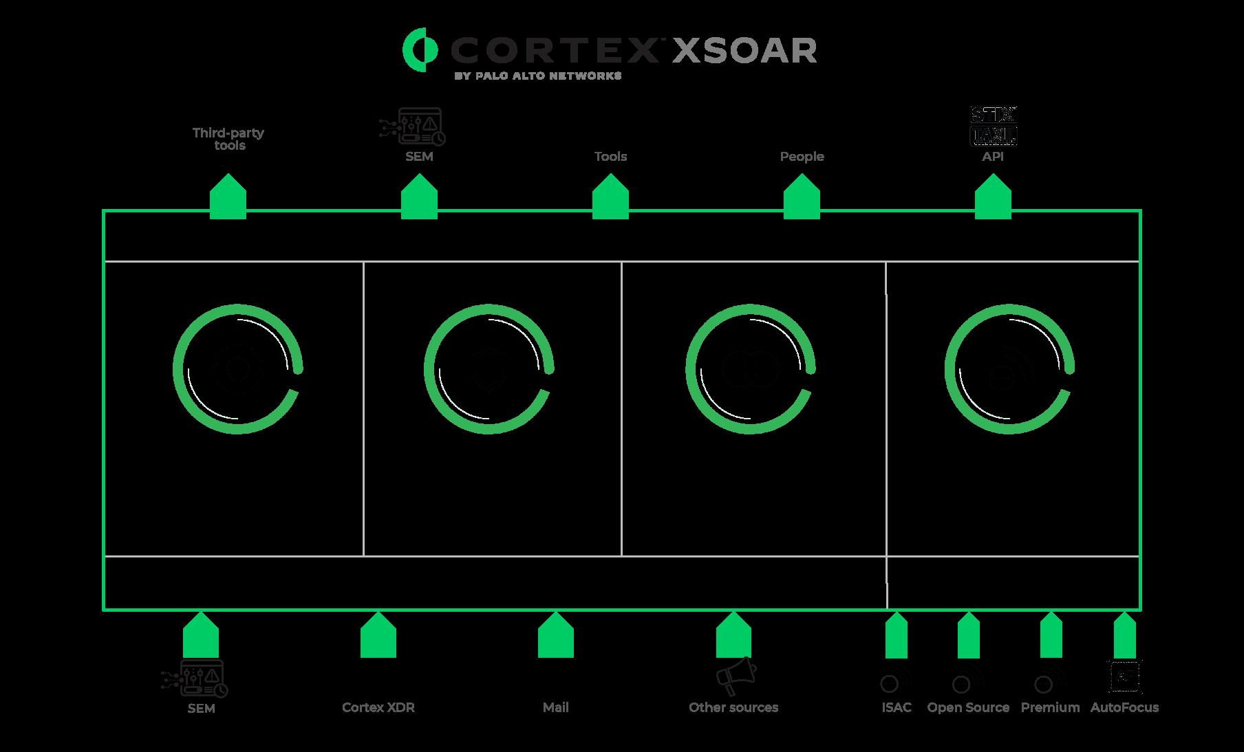 Introducing Cortex XSOAR
